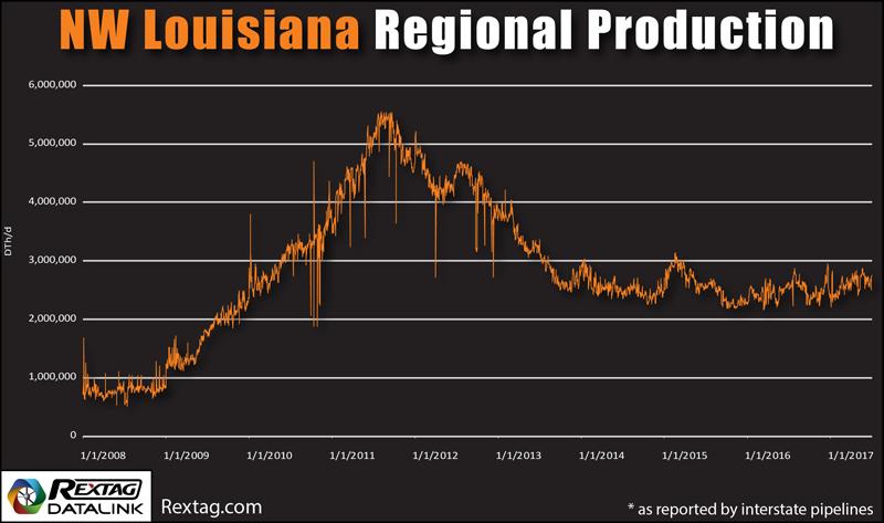 NW Louisiana Regional Production Map