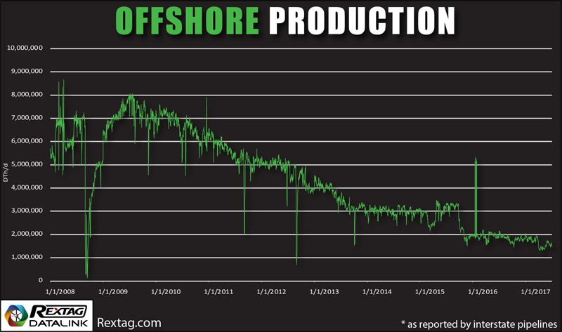 Offshore Natural Gas Production Declining Tendency